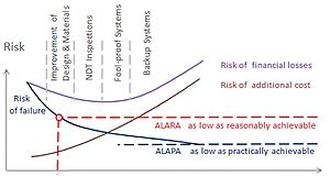 Safety engineering - Image: Risk Cost Analysis