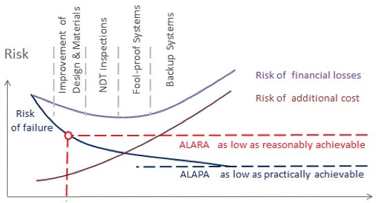 Risk Cost Analysis