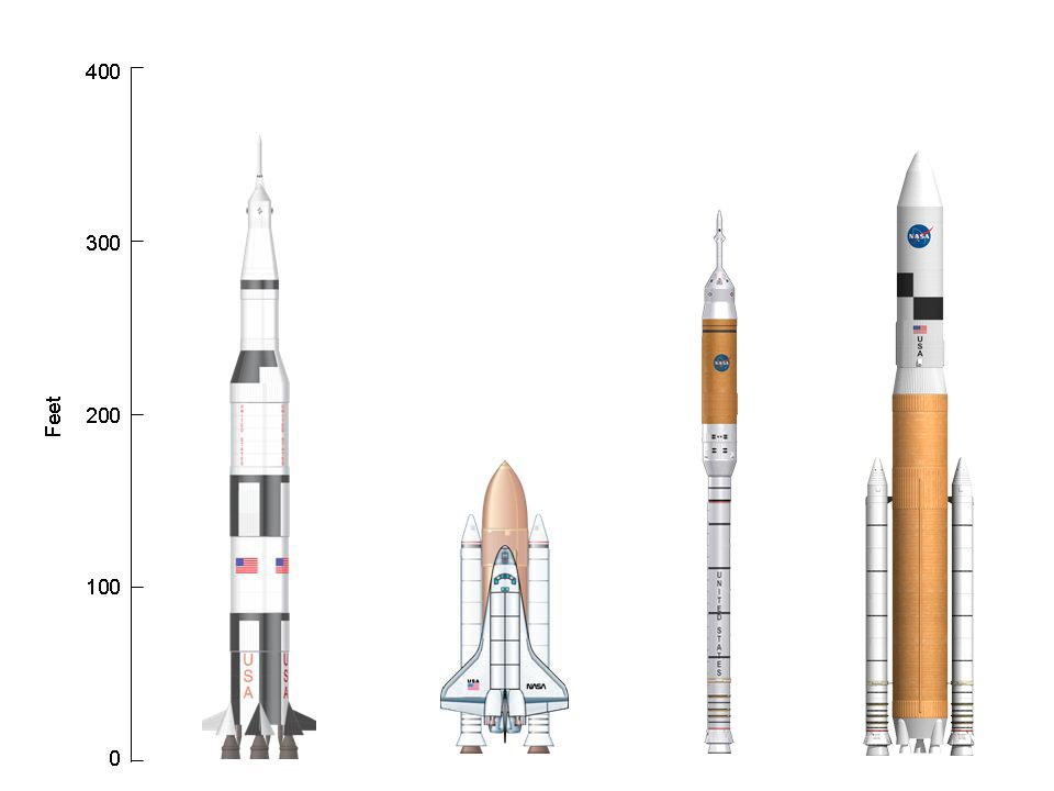Saturn-V Shuttle Ares-I Ares-V comparison (06-2006)