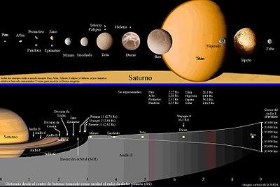 Saturno Planeta Wikipedia La Enciclopedia Libre