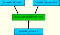 Schema maatschappelijk probleem2.png
