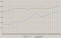 Schwieberdingen - Bevölkerung und Arbeitsplätze.png