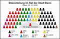 Sitzverteilung im Bonner Stadtrat 2009-2014.png