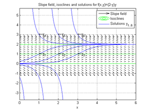 Autonomous system (mathematics) - Slope field with isoclines and solutions