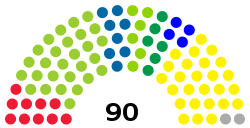 Slovenian National Assembly chart.svg