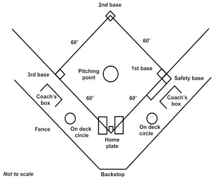 Diagram of a softball diamond Softball diamond large.png