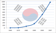 South Korea's GDP (nominal) growth from 1960 to 2007