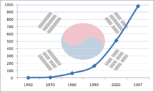 South Korea's GDP (nominal) growth from 1960 to 2007.png