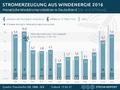 Stromerzeugung aus Windenergie in Deutschland 2015.png