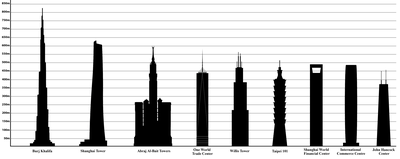 List Of Tallest Buildings Wikipedia