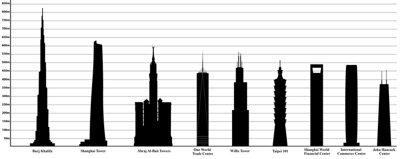 Tallest Buildings in the World by pinnacle height.png