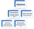Tipos de isomeros.png
