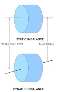 Tire Balance Wikipedia