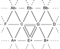 Tonnetz Pythagorean.png