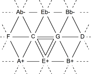 Schismatic temperament - Image: Tonnetz Pythagorean