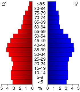 USA Massachusetts.csv age pyramid.svg