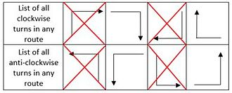 Turn restriction routing - Image: XY Turns
