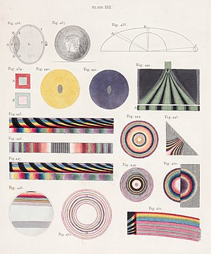 "Thomas Young (scientist) - Plate from ""Lectures"" of 1802 (RI), pub. 1807"