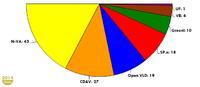 Seat division 2014-2019