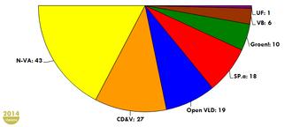Flemish Parliament - Seat division 2014-2019