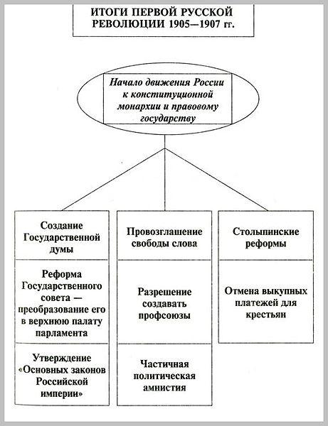 первая русская революция 1905 1907гг: