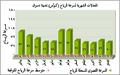 المعدلات الشهرية لسرعة الرياح بدسوق.PNG