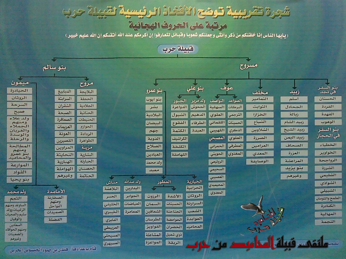 Hijri to Gregorian Date Converter  Islamic Date Converter
