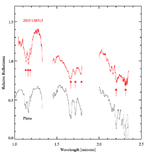 Scattered disc - The infrared spectra of both Eris and Pluto, highlighting their common methane absorption lines