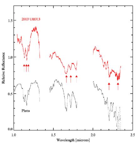 Gli spettri all'infrarosso di Eris e Plutone: in entrambi sono visibili le linee d'assorbimento del metano.