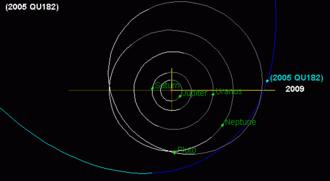 (303775) 2005 QU182 - Image: 2005QU182 orbit