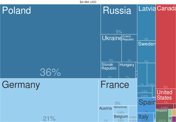 Rye exports by country (2014), from Harvard Atlas of Economic Complexity