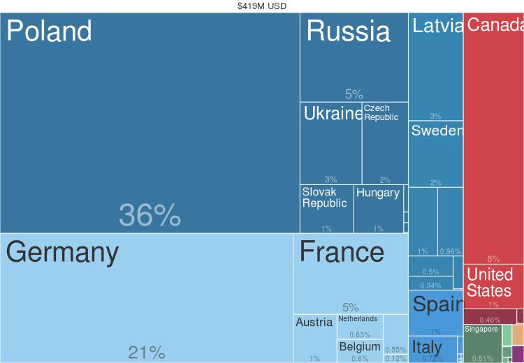 2014 Rye Countries Export Treemap