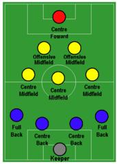 Spielsystem Fussball Wikiwand