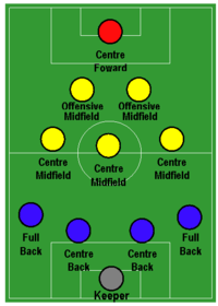 A diagram showing 11 players. The goalkeeper is situated at the bottom. The other ten players form a triangle: four defenders in front of the goalkeeper followed by rows of three central midfielders, two attacking midfielders and one striker.