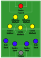 4–3–2–1 formation