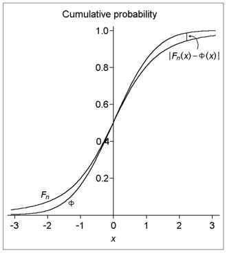 Berry–Esseen theorem - Illustration of the difference in cumulative distribution functions alluded to in the theorem.