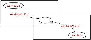 Blank node - Example of a blank node in a RDF graph