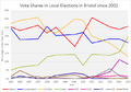 Bristol vote share.png