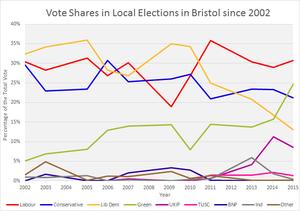 Bristol City Council Elections Wikipedia