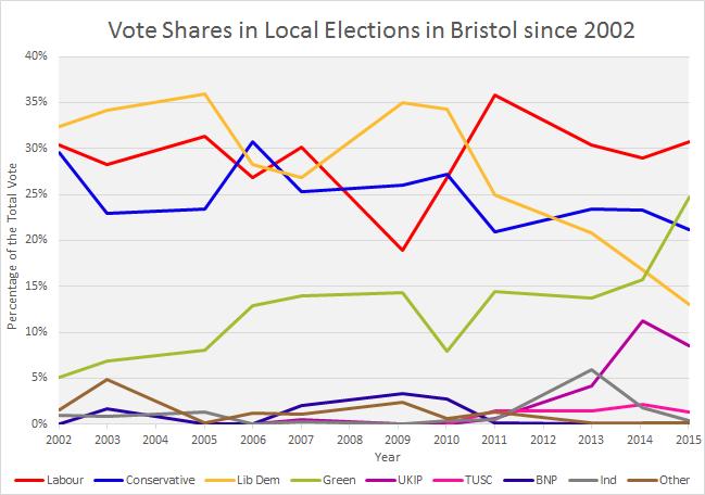 Bristol vote share