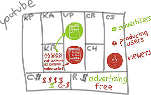 YouTube business model canvas sketch by Alexan...