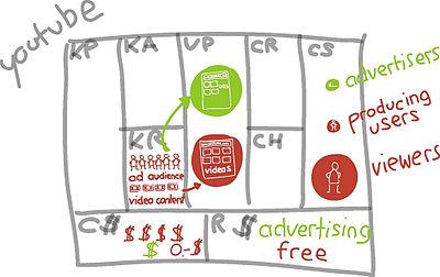 modelo de negocio Canvas,plan de viabilidad,plan de ventas,abcventas.com