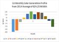 CA Solar Profile 2014.png
