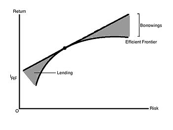 English: CML and Risk-free lending and borrowing