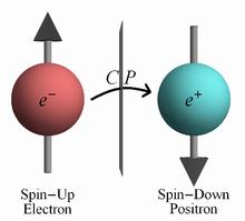 Dúvida sobre simetria cp 220px-CPdiagram