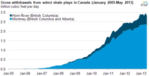 Shale gas in Canada - Growth of shale gas production in Canada
