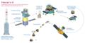 Chang'e-5 mission profile-el.png