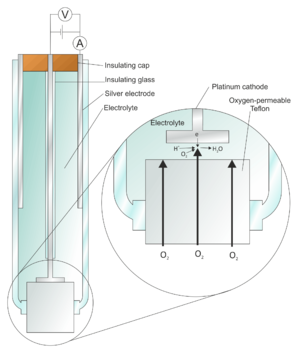 Clark electrode - A schematic representation of Clark's 1962 invention, the Oxygen Electrode