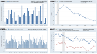 Economic policy of the Bill Clinton administration - Four charts showing real GDP growth, unemployment rate, non-farm jobs added, inflation rate, and interest rates in the Clinton era.