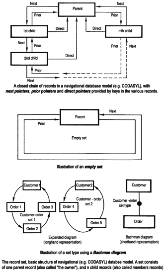 Database - Basic structure of navigational CODASYL database model